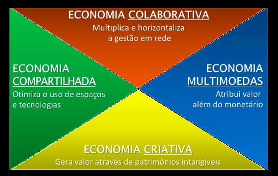 4 Economias - Fluxonomia 4